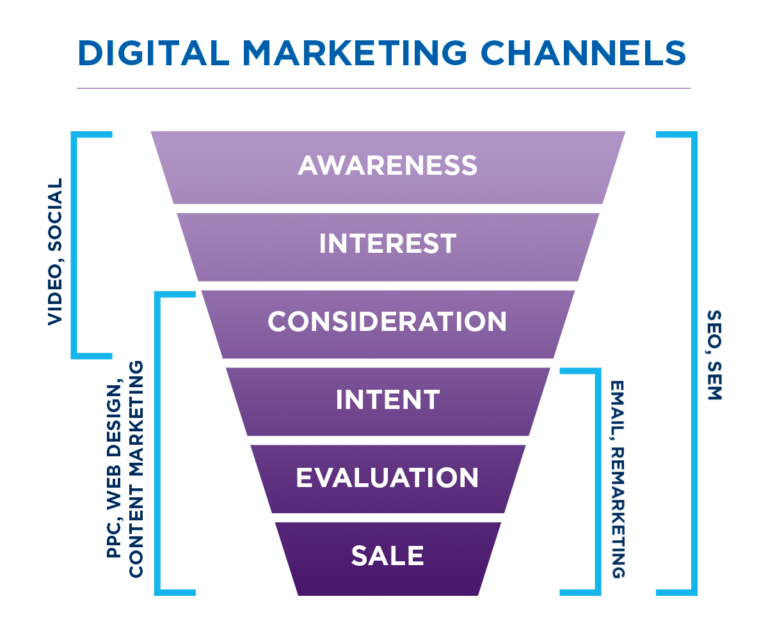 image for digital-marketing-services