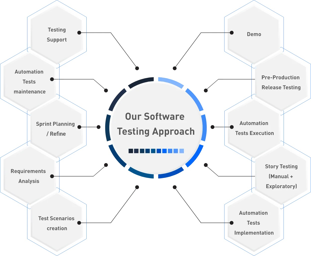 images for software-testing-approach